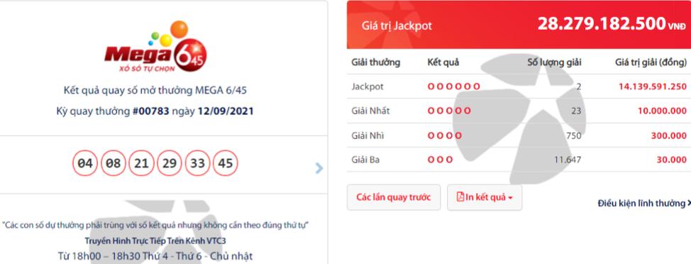 01 thuê bao Vietlott SMS nhà mạng Viettel và 01 người chơi tại Nghệ An chia nhau Jackpot Mega 6/45 trị giá hơn 28 tỷ đồng.