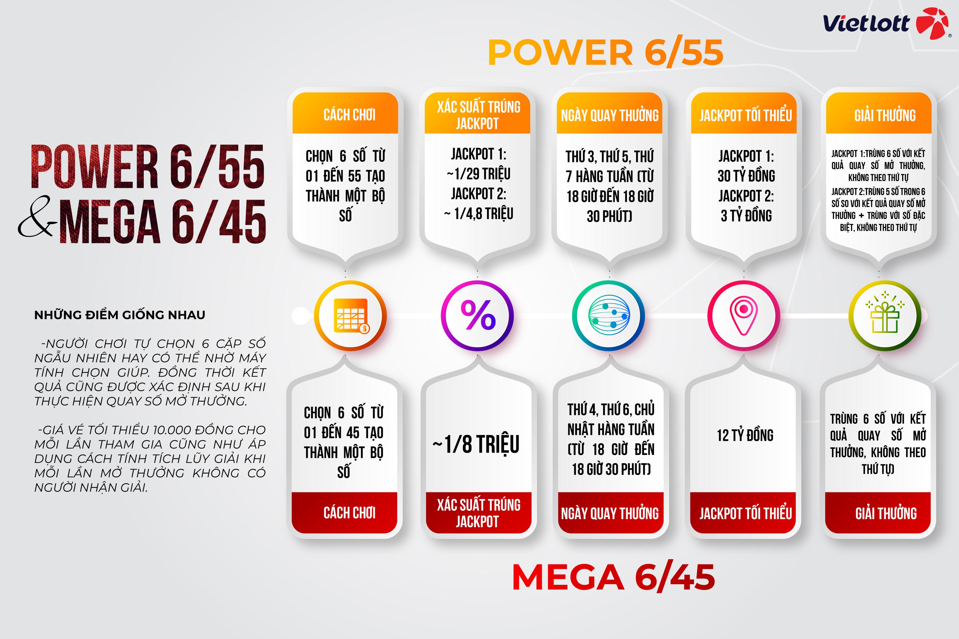 So sánh Mega 6/45 và Power 6/55