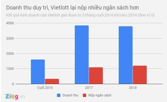 Năm 2018, Vietlott nộp ngân sách các địa phương gần 1.200 tỷ đồng, tăng gần 10% so với 2017